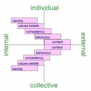 Individual External Collective Internal Diagram