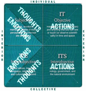 Though Emotions Actions Diagram